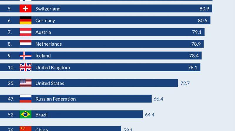 """Der SDG-Index 2016 (Sustainable Development Goals) hat für 149 Staaten untersucht, wie weit die Länder die Vorgaben zu den UN-Nachhaltigkeitszielen erfüllen. OECD Länder schneiden am besten ab, Entwicklungsländer sind auf den letzten Plätzen. Die Nachhaltigkeitsziele wurden 2015 von den Vereinten Nationen beschlossen und sollen bis 2030 von allen Ländern umgesetzt sein. Weiterer Text über ots und www.presseportal.de/nr/7977 / Die Verwendung dieses Bildes ist für redaktionelle Zwecke honorarfrei. Veröffentlichung bitte unter Quellenangabe: """"obs/Bertelsmann Stiftung"""""""